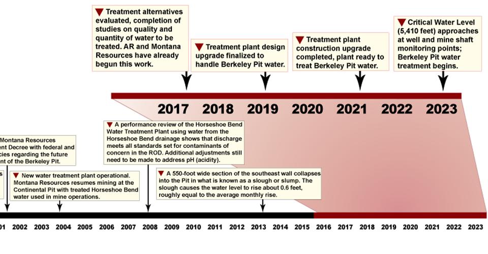 Projected Berkeley Pit management timeline (2015-2023).
